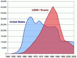 US and USSR nuclear stockpiles