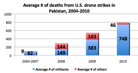 Drones Deaths 2004 to 2010