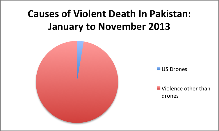 Causes of violent death in Pakistan: Drones vs. Other Than Drones