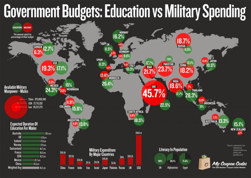 defense government-budgets-education-vs-military-spending
