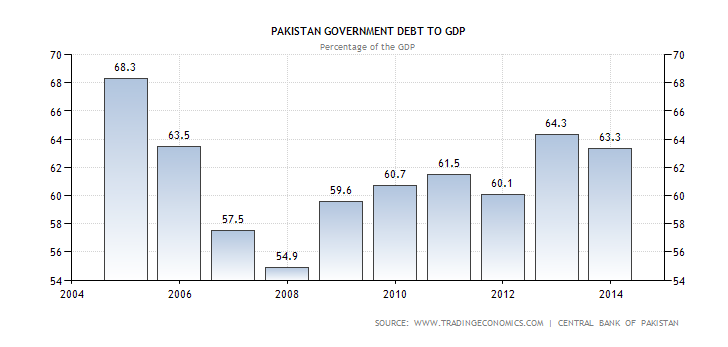 Pakistan debt to GDP