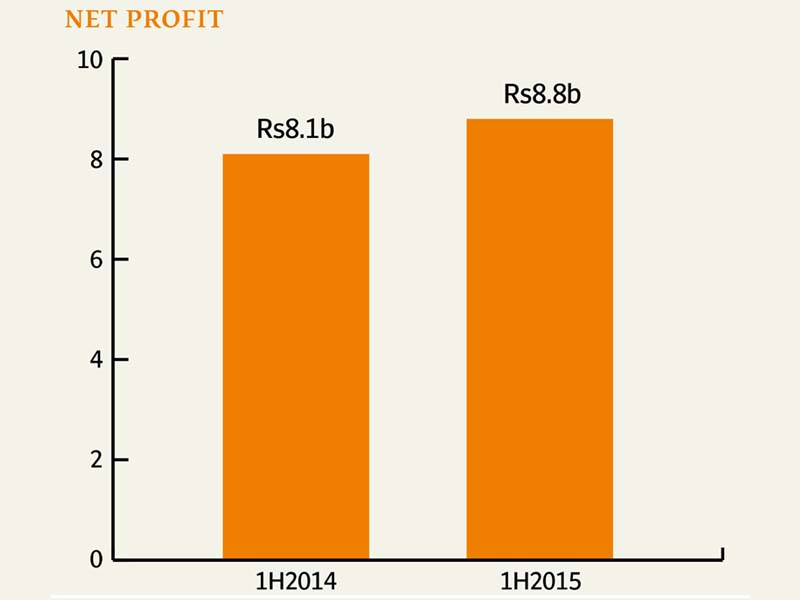 Fauji Fertilizer Net Profit