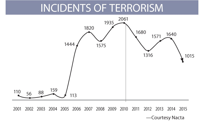 terrorist incidents in Pakistan