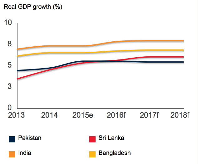 Economic Growth Pakistan